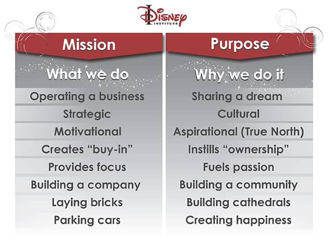 Mission Versus Purpose WhatS The Difference  Disney Institute Blog